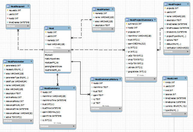 данных онлайн нарисовать базы схема